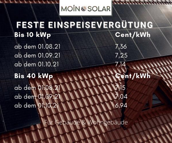 Photovoltaik-Kosten-Einspeisung